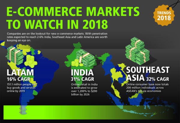 Ecommerce emerging market potentials