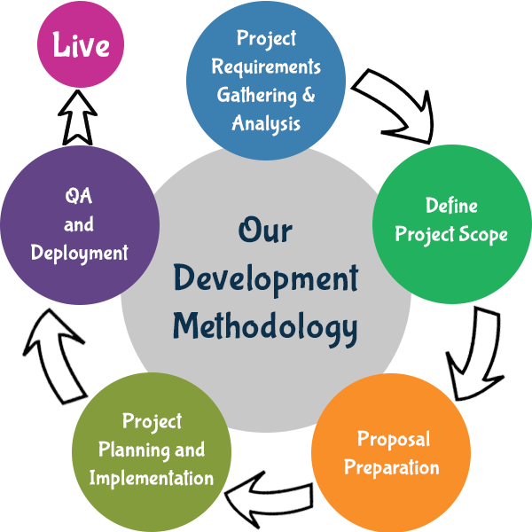 mobile application development Software Testing LifeCycle