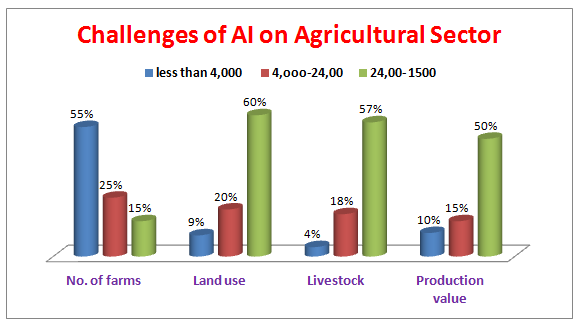 digital agriculture and the technologies