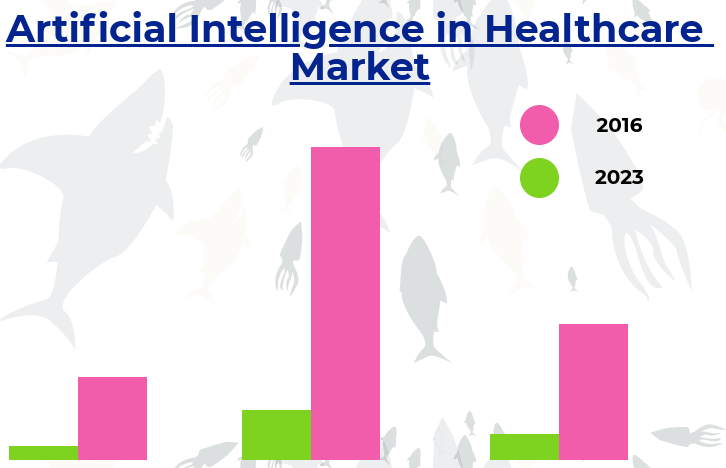 Impact of AI in Healthcare Sector