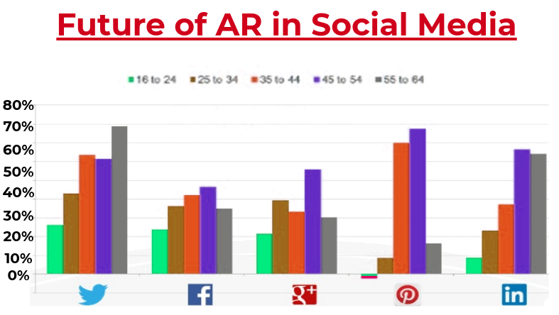 augmented reality in social media marketing