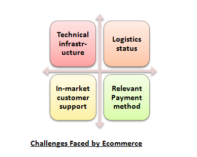 ecommerce challenges