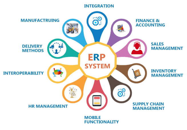 Top 10 Feature Of Erp Software