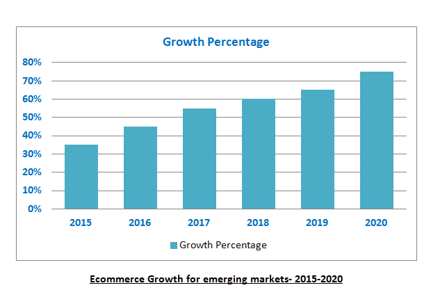 value of e-commerce market growth