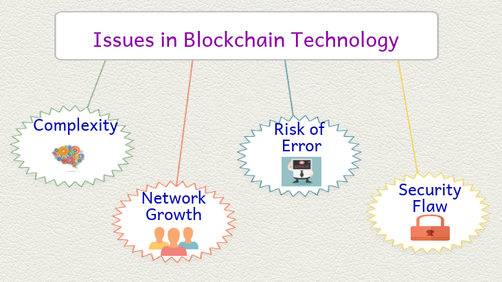 issues in blockchain