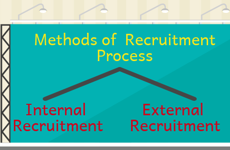 methods of recuitment process