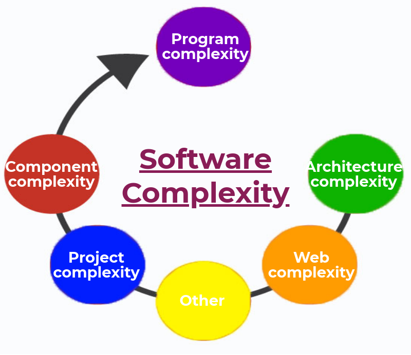 software development complexities