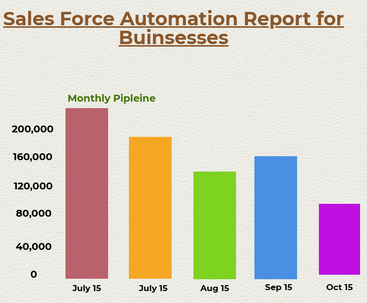 business needs Sales Force Automation
